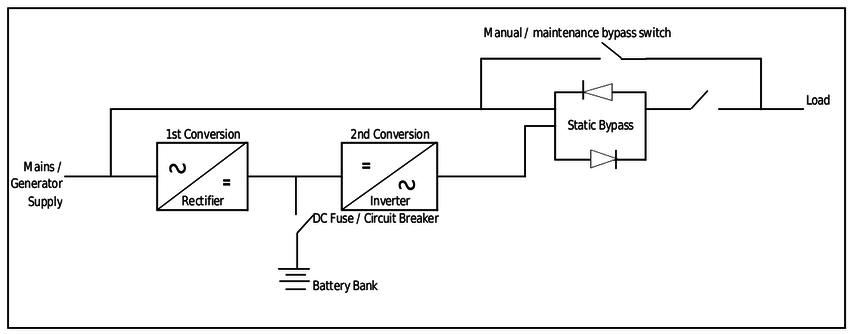 ups systems what does on line double conversion mean apc ups battery backup figure 1 clearly shows the mains or generator supply fed into the rectifier (first conversion), via the battery bus to the inverter (second conversion)